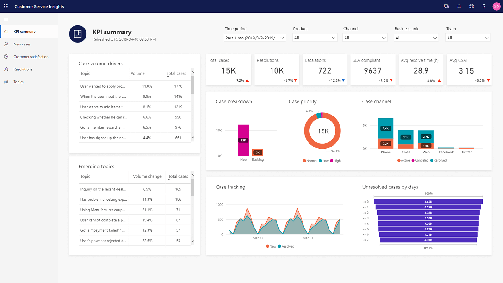 Report Graphs Summary Screenshot