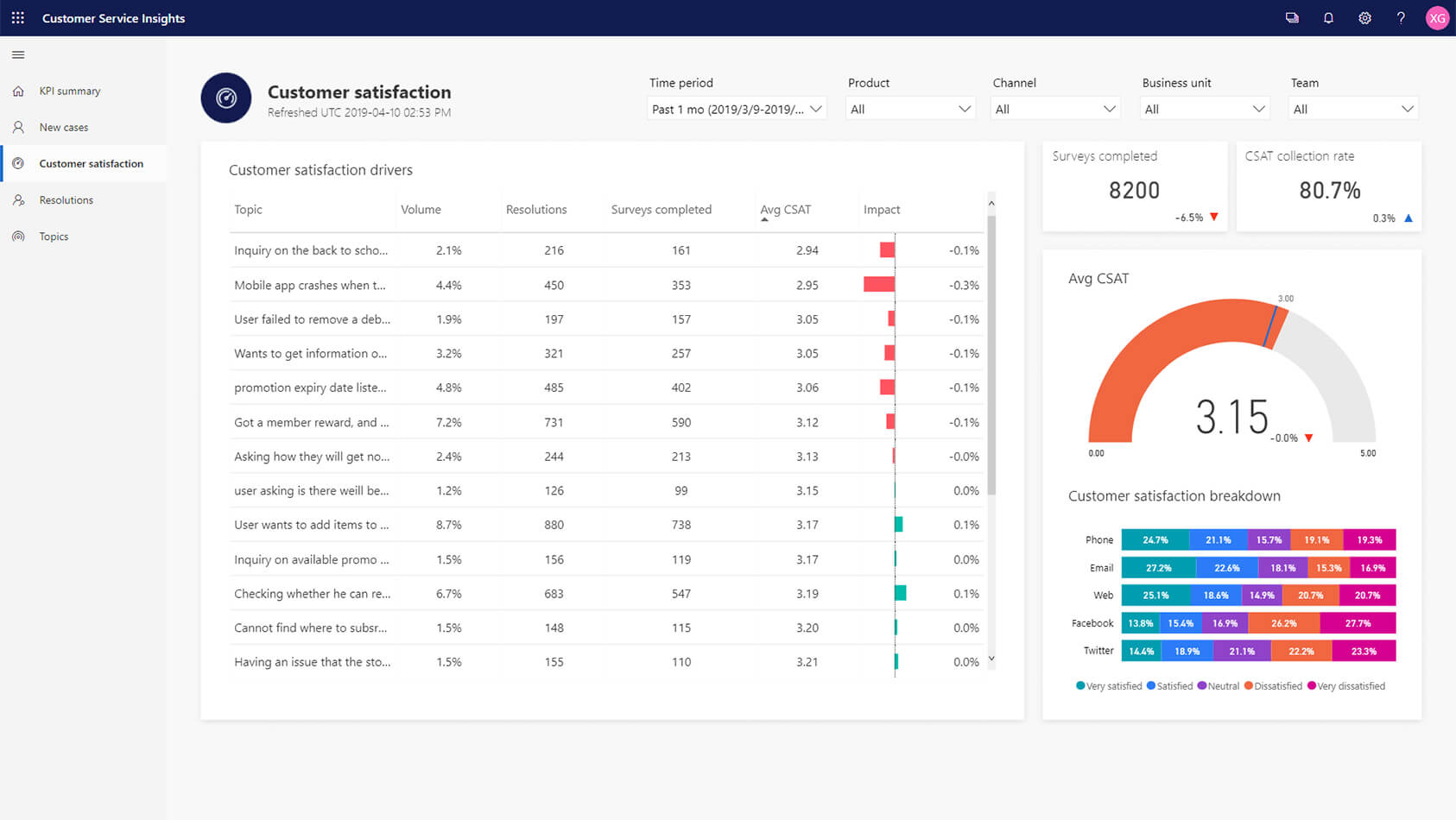 Data Sheet and Report Graph Screenshot
